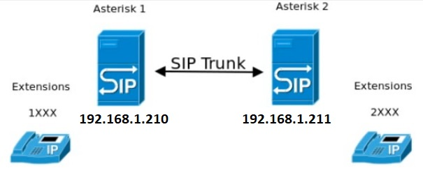 Asterisk trunk logs