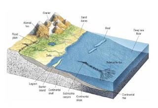 Materi Berbagai Bentuk Muka Bumi