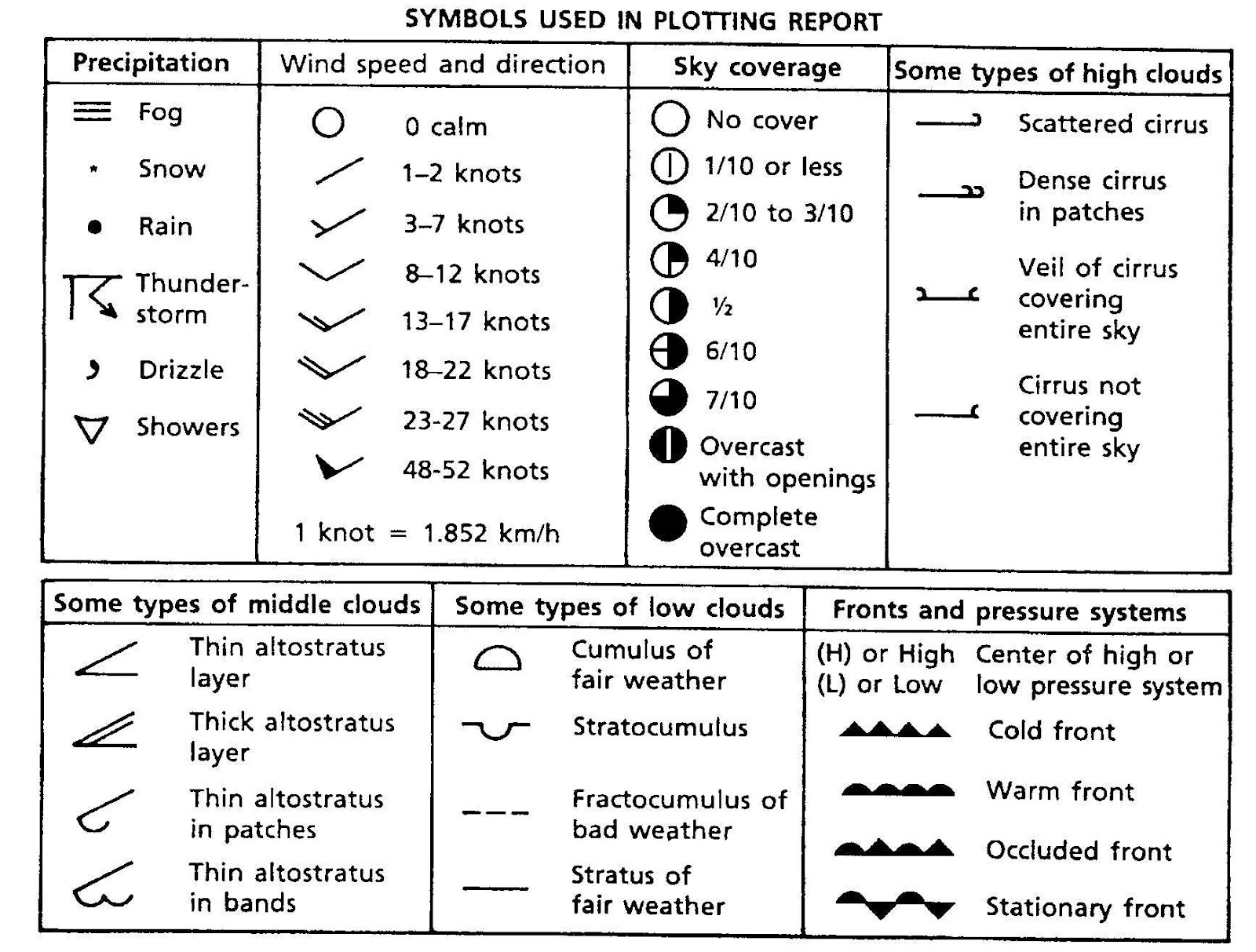 This chart shows standard weather symbols which you could use in your log book also how do  conduct an extreme watch rh garrysimmons