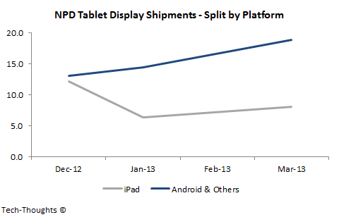 NPD Tablet Display Shipments by Platform