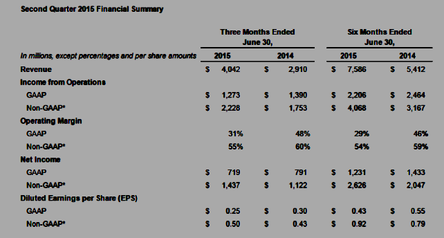 Facebook Q2 2015 Financial Summary