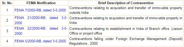 contraventions under fema regulation
