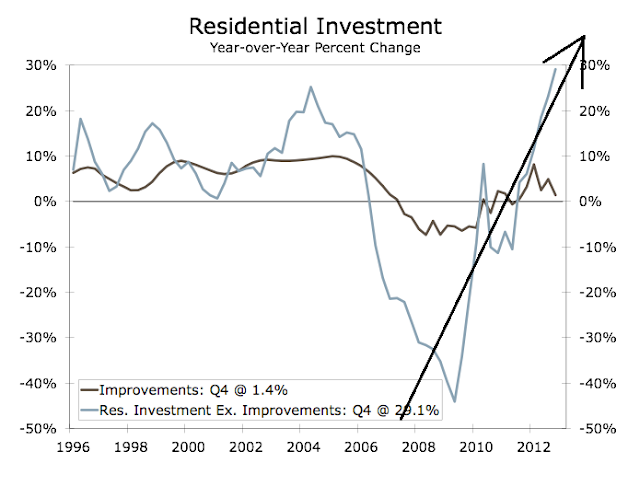 The New, Bigger Housing Bubble In 4 Charts - Residential Investment Chart