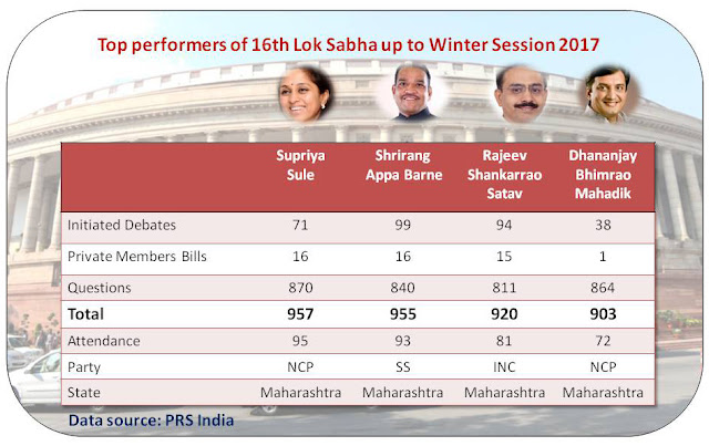 Top performers of 16th Lok Sabha upto wintr session 2017