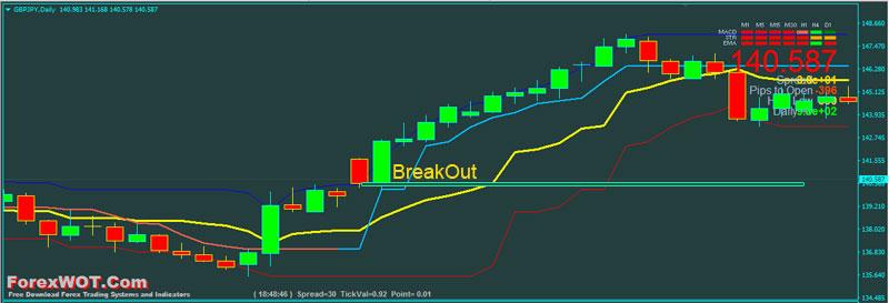 Channels-Breakout