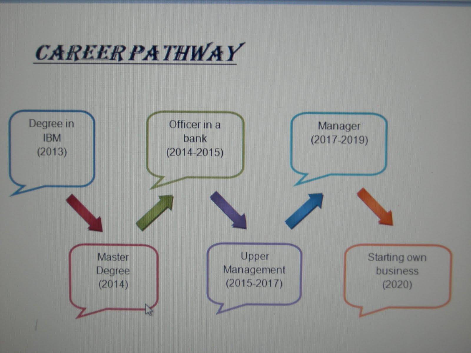 Career Pathway Planning Worksheet - Geotwitter Kids Activities
