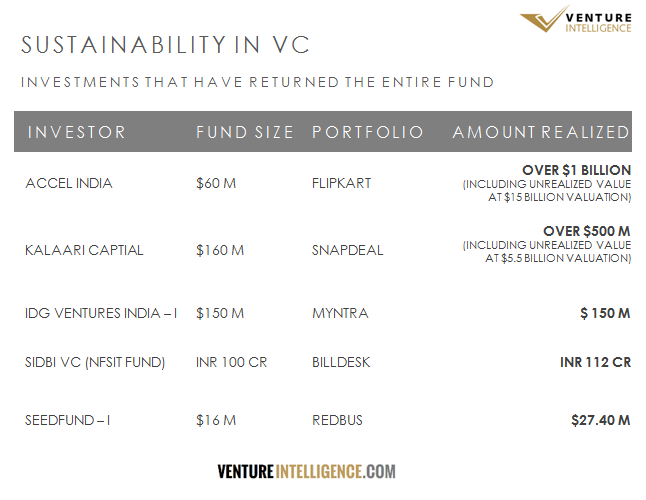 Why Venture Capital has replaced Growth Capital in LP Mindshare