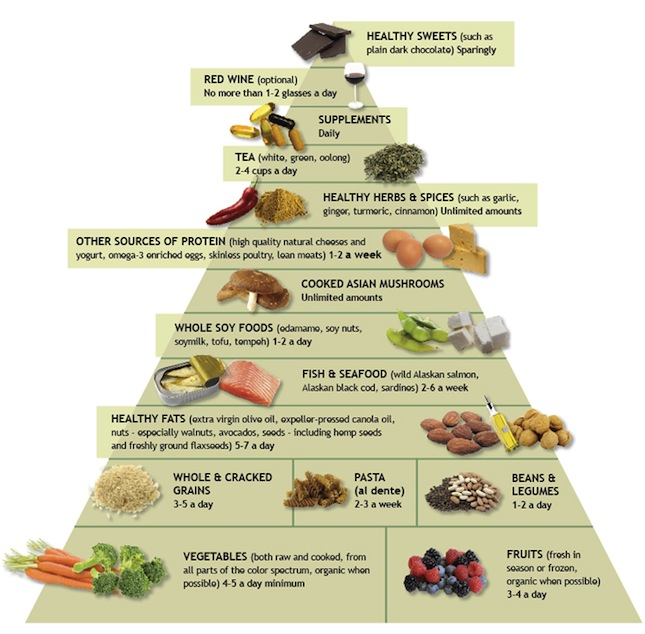 anti-inflammatory diet with lower omega 6