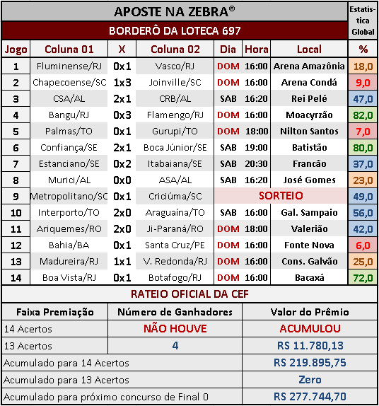LOTECA 697 - RESULTADOS / RATEIO OFICIAL 02