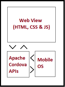 What is Apache Cordova and Ionic Framework - Coding Defined