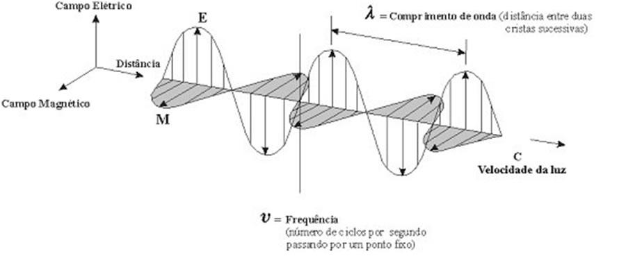 Teoria do eletromagnetismo de maxwell