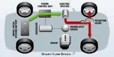 How Hybrid Cars Work >> Golgo Car How Hybrid Cars Work