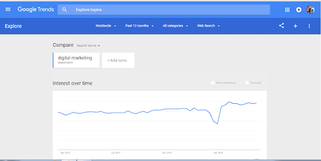 Google trend -Interest over time