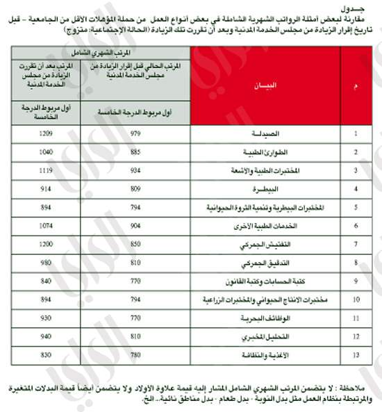جدول الرواتب الجديد في الكويت 2020 1441 Jobs Kuwait Salary Jobs