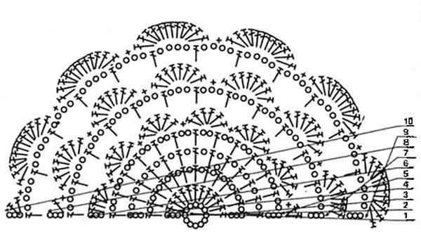 Modele Gratuit Un Chale Au Crochet moreover 2 Caracteriser Les Fonctions Du Jeu Video besides Diagrammes furthermore Spip also Peindre Avec Des Pommes. on diagrammes