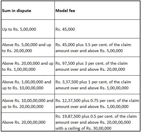 fees for arbitrators as per sum in dispute