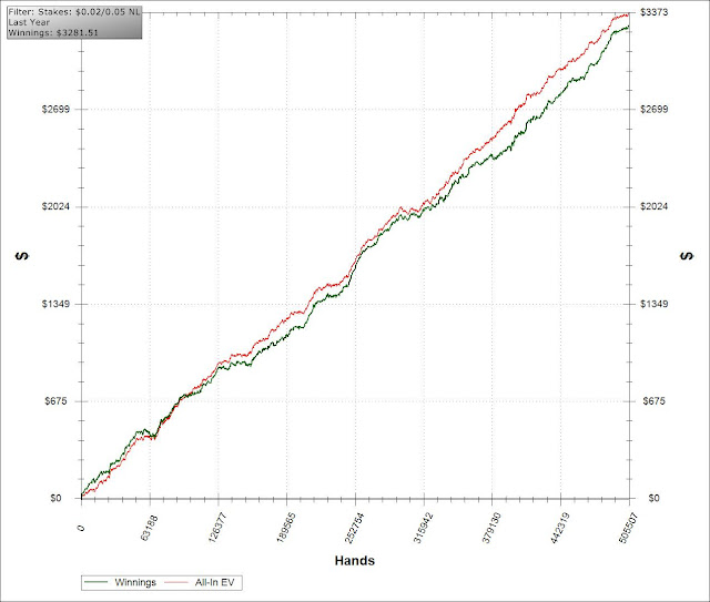 Blackrain79 micro stakes graph