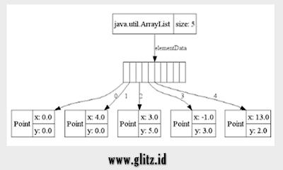 ilustrasi arraylist java