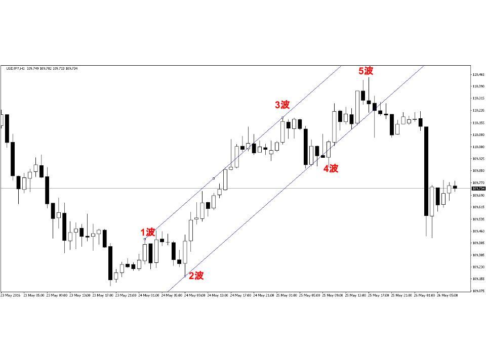 dollar.yen.chart