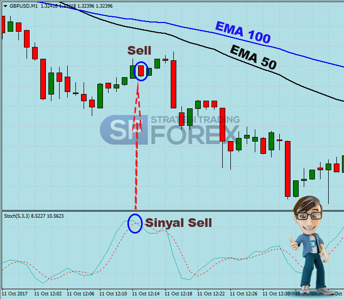 Free courses options trading strategies software