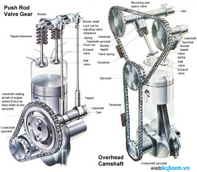 Pushrod vs. Overhead cam engines | Car guy's paradise on dohc engine diagram, otto cycle engine diagram, rotary engine diagram, cylinder engine diagram, camshaft engine diagram, timing belt engine diagram, turbocharged engine diagram, car engine diagram, piston engine diagram, direct injection engine diagram, solenoid engine diagram, supercharger engine diagram, honda engine diagram, front wheel drive engine diagram, differential engine diagram, spark plug engine diagram, carburetor engine diagram, l-head engine diagram,