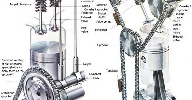Fine Push Rod V8 Engine Diagram Basic Electronics Wiring Diagram Wiring Cloud Usnesfoxcilixyz