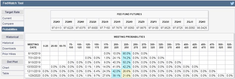 CME Group - Federal Funds Rate Change Probabiblities Expected at Vairous Upcoming FOMC Meeting Dates - Snapshot on 17 May 2019