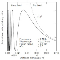Figure 13.13 from the 4th edition of Intermediate Physics for Medicine and Biology, showing Fresnel diffraction.