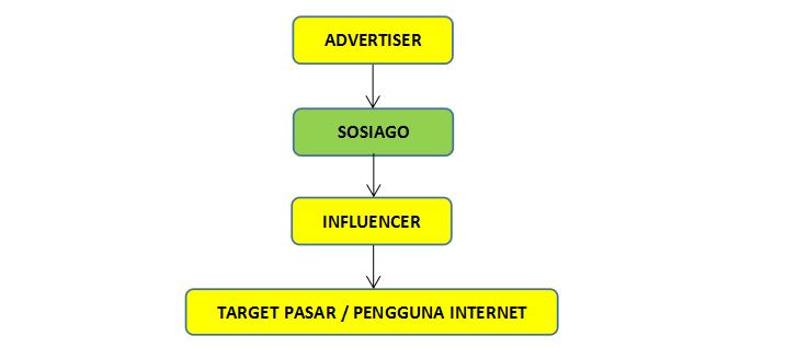 Mau Penghasilan Tambahan Dari Blog? Coba Sosiago - Platform Influencer Marketing Terbaru