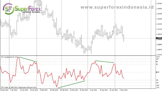 Technical Indicators TrendlessOS