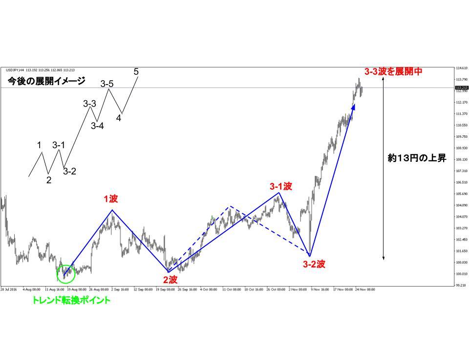 ドル円直近の波形
