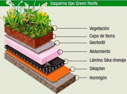 Cubiertas Verde