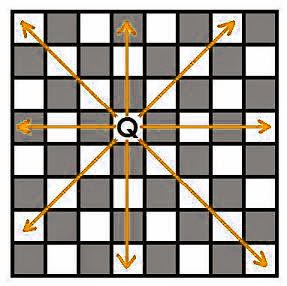 Famous Chess Board Puzzle