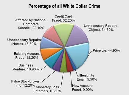 Cryptocurrency white collar crime