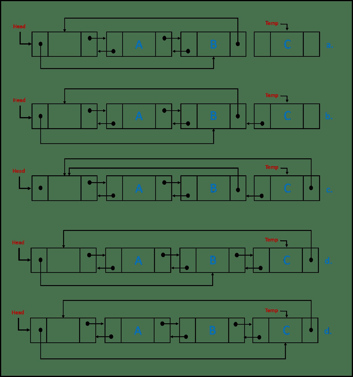 Ilustrasi penambahan data dibelakang pada double link list
