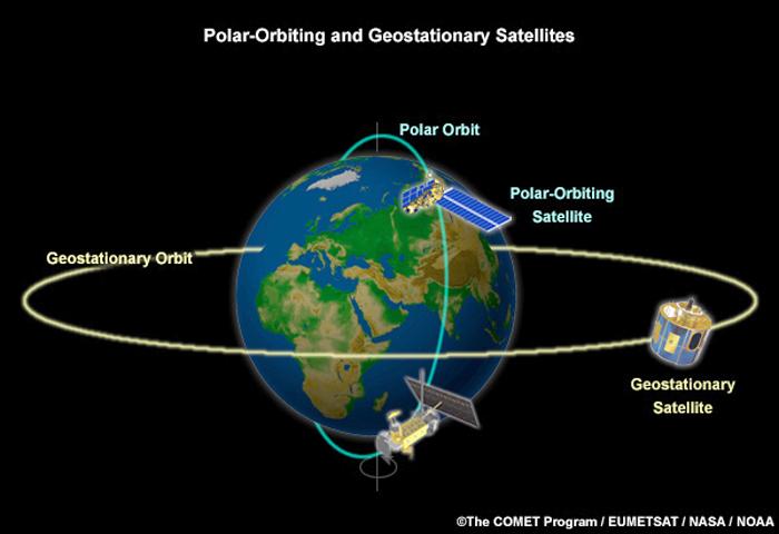Geostationer satellites