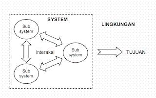 Suatu sistem sanggup didefinisikan sebagai kumpulan sumber daya yang bekerjasama untuk menc Pengertian Sistem Menurut Para Ahli