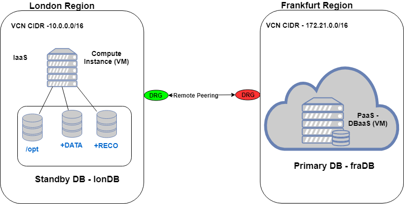 A  Help  Data Guard With Oci Paas Db  Dbaas  Primary And Standby On Iaas