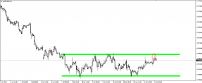 AUD/USD en tendencia lateral