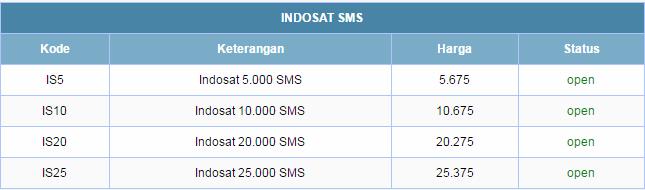 Cara Daftarin Paket 5000 SMS Indosat Dengan Harga Murah 5.675