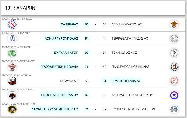 Β ΑΝΔΡΩΝ, 17η αγωνιστική. Αποτελέσματα, επόμενοι αγώνες κι η βαθμολογία