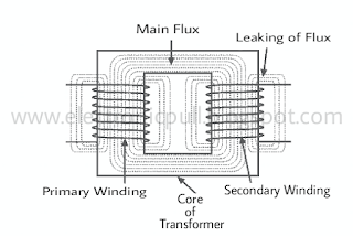 Structure of Transformer-Theory of operation-working-Uses-definition-three way transformer-electronicpull