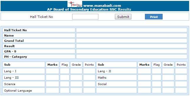 Manabadi SSC results 2017 2018