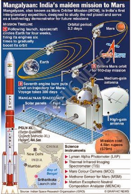 Indian Mars Orbiter Mission