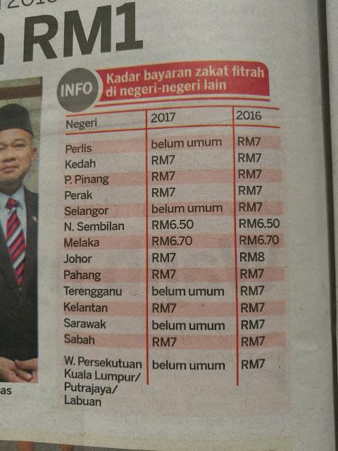 Senarai Kadar Bayaran Zakat Fitrah 2017 Malaysia