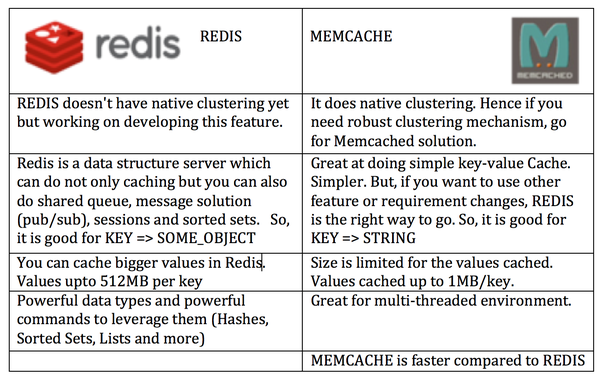 Redis & Memcached Cache for WordPress on VPS or Cloud