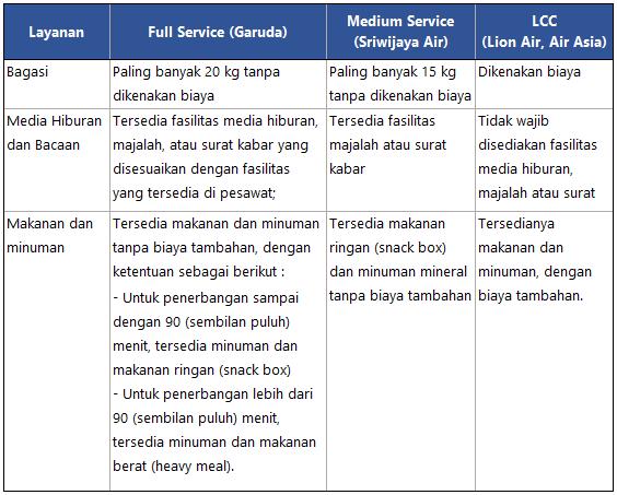 Perbedaan Garuda Air Asia Lion Air