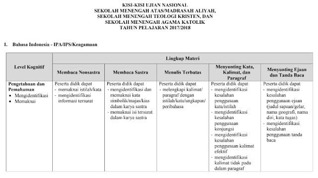 Kisi-Kisi UN SMA-MA-SMTK-SMAK Tahun 2018 atau tahun pelajaran 2017-2018