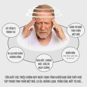Các triệu chứng của rối loạn tiền đình