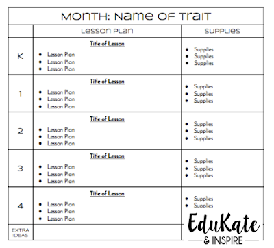 Character Traits Lesson Plan Template